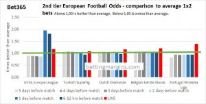 Bet 365 2nd tier european football odds compared to average