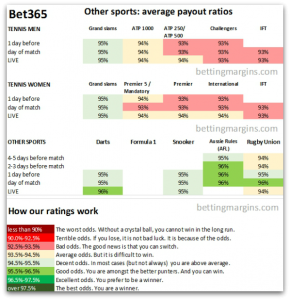 Bet 365 other sports average payouts