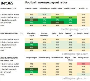 Bet 365 Football average payouts
