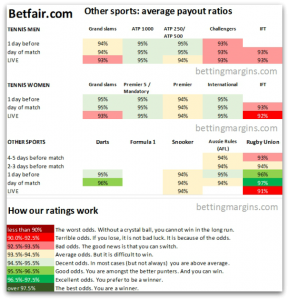 Betfair other sports average payouts