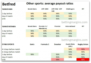 Betfred other sports odds