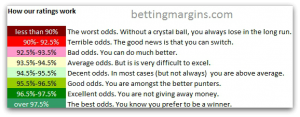 Betfred odds review