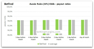 Betfred Aussie rules Odds
