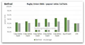 Betfred Rugby union Odds