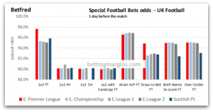 Betfred special bets UK Football Odds sh