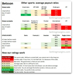 Betsson other sports average payout ratios
