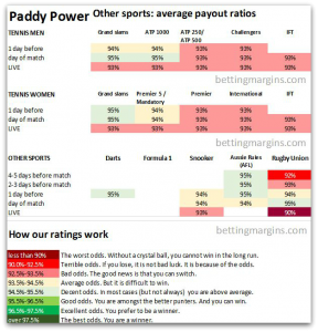 paddy power review tennis darts snooker odds