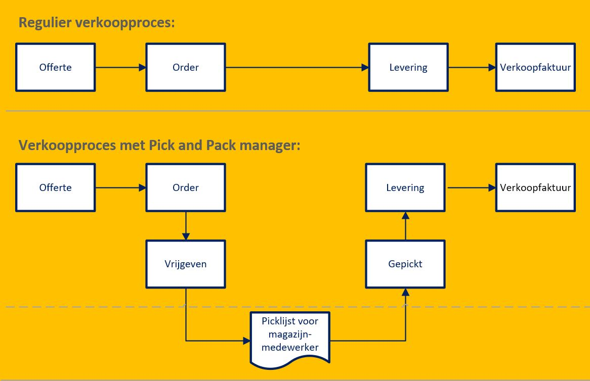 SAP Business One Pick and Pack manager