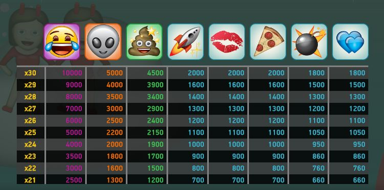 Emoji Planet payout table